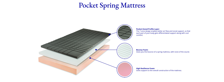 The Mattress Design